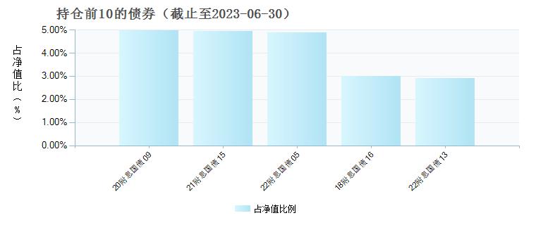 景顺长城动力平衡(260103)基金债券持仓