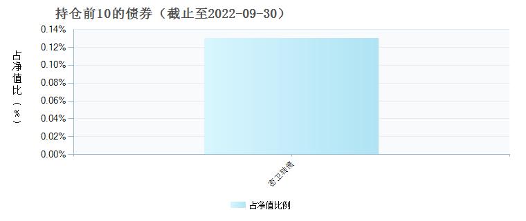 光大红利混合(360005)债券持仓