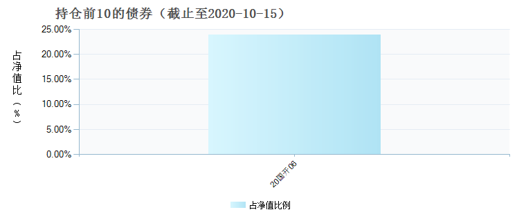 中银理财7天债券B(380008)债券持仓