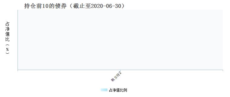 南方中证500医药卫生ETF(512300)债券持仓