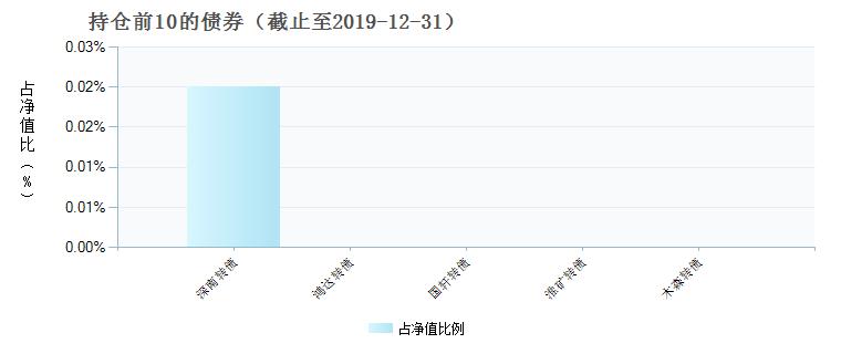 华夏中证央企ETF(512950)债券持仓
