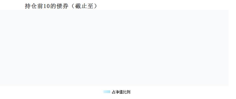 国泰黄金ETF(518800)债券持仓
