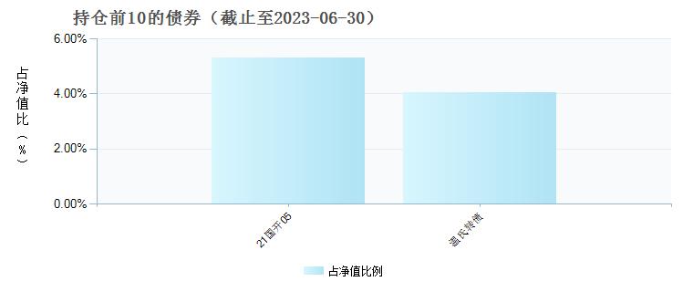 新华泛资源优势混合(519091)债券持仓