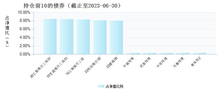 浦银安盛6个月定期债券A(519121)债券持仓