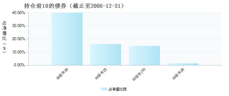交银环球精选混合(QDII)(519696)债券持仓