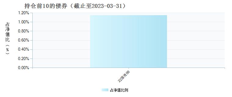 国金国鑫发起(762001)债券持仓